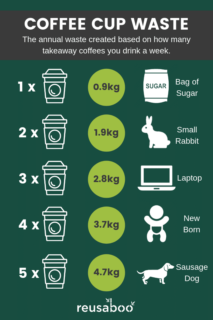 Coffee Cup Waste UK Statistics Infographic | Reusaboo