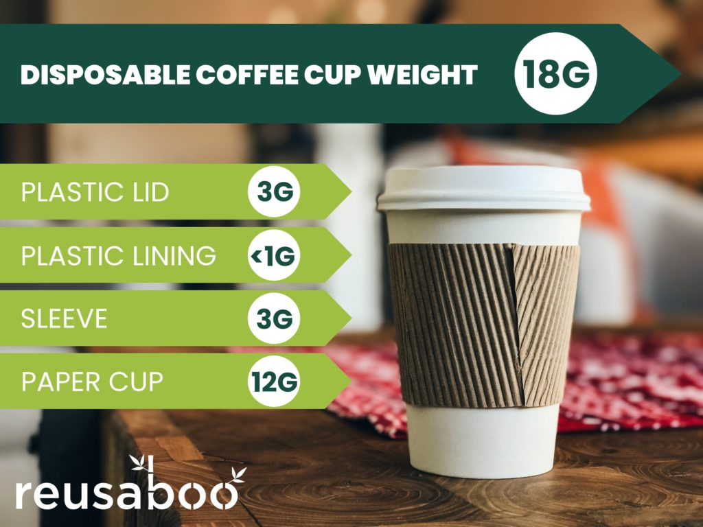Disposable Coffee Cup Weight Statistics | Reusaboo
