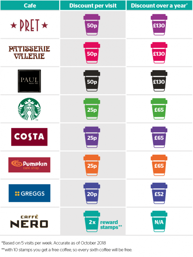 Reusaboo | Reusable Coffee Cup Discounts | Which Inforgraphic