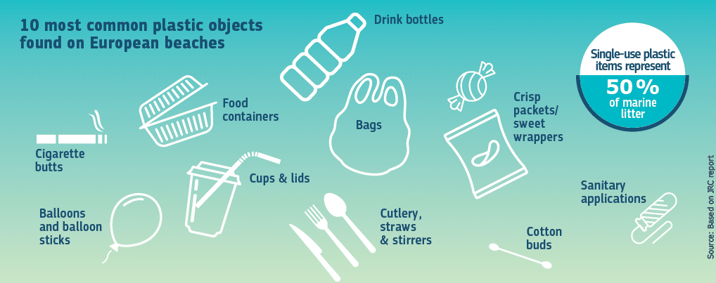10 Most Common Plastic Objects On European Beaches | EU Plastic Ban Set To Reduce Single Use Plastic | Reusaboo