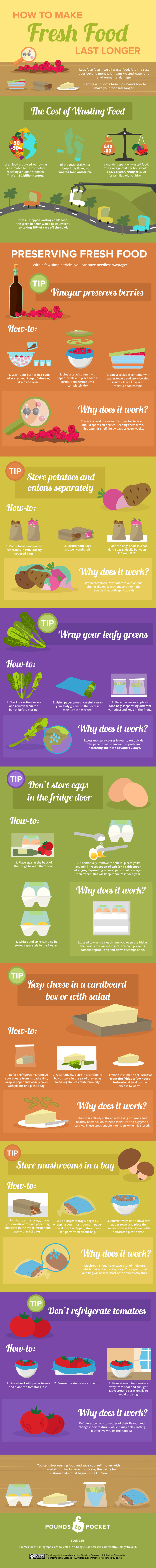 Zero Waste Lifestyle and Waste Reduction Tips - Moral Fibres How To Make Fresh Food Last Longer