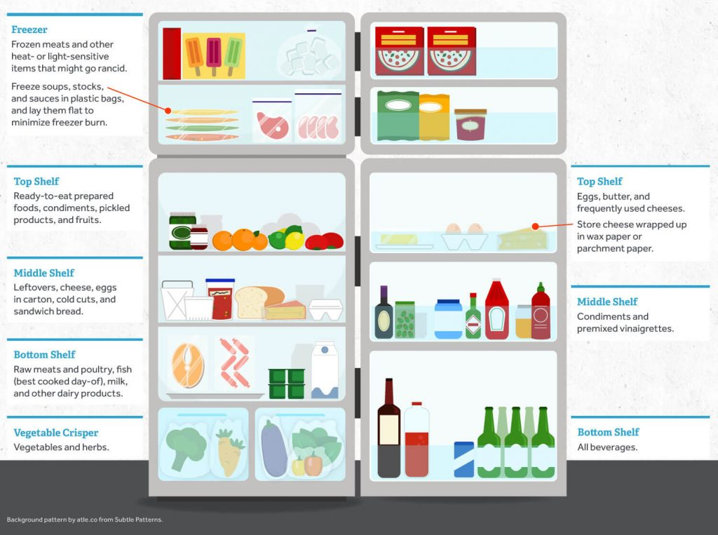 Serious Eats Fridge Organisation Infographic